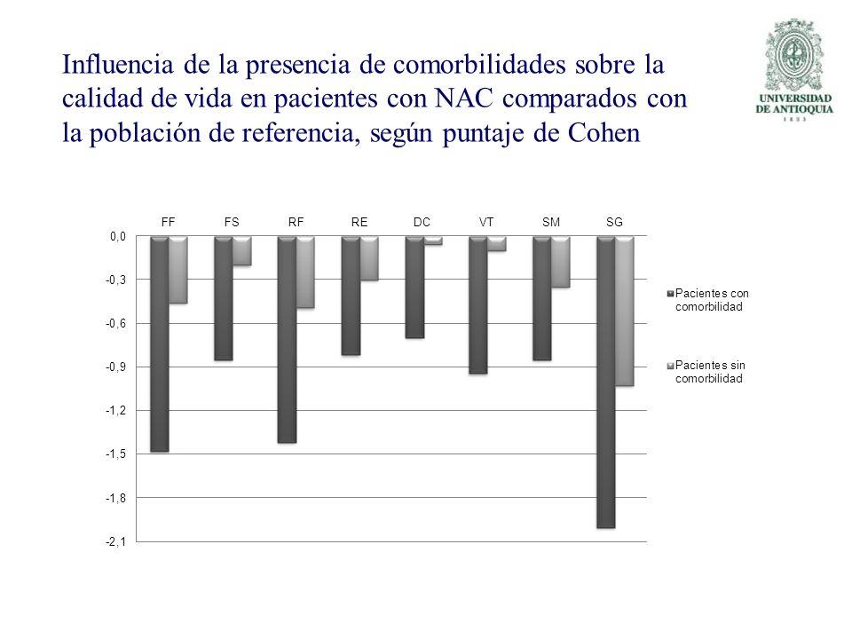 Influencia de la presencia de comorbilidades sobre la calidad de vida en pacientes con NAC comparados con la población de referencia, según puntaje de