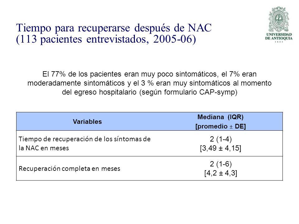 Tiempo para recuperarse después de NAC (113 pacientes entrevistados, 2005-06) Variables Mediana (IQR) [promedio ± DE] Tiempo de recuperación de los sí