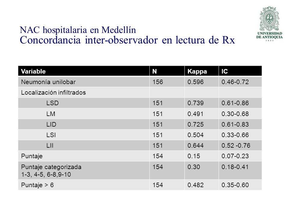 VariableNKappaIC Neumonía unilobar1560.5960.46-0.72 Localización infiltrados LSD1510.7390.61-0.86 LM1510.4910.30-0.68 LID1510.7250.61-0.83 LSI1510.504