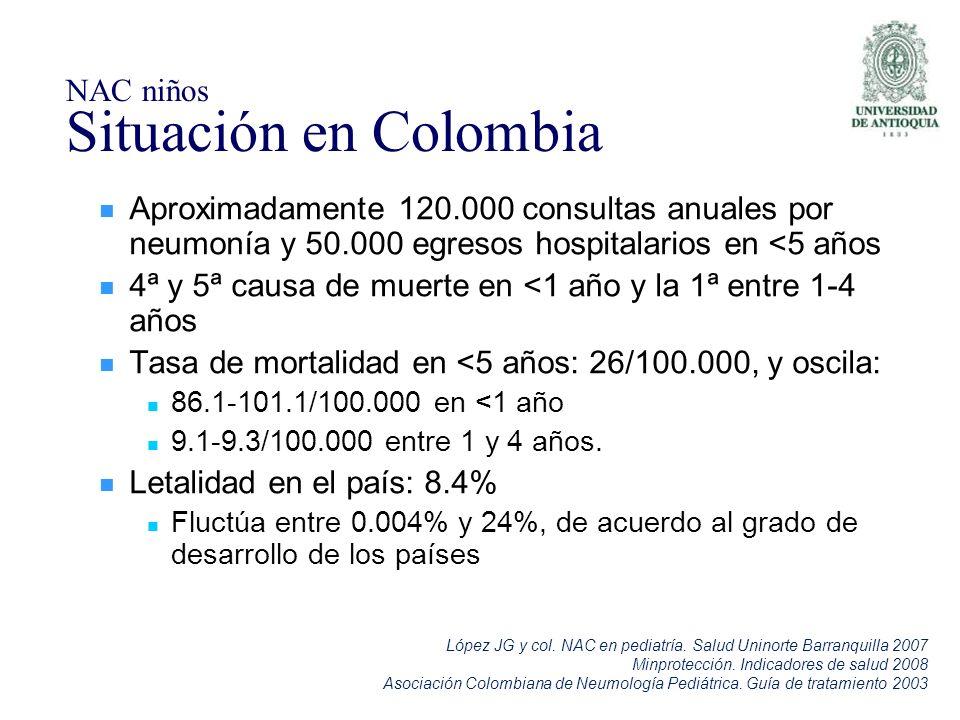 NAC niños Situación en Colombia Aproximadamente 120.000 consultas anuales por neumonía y 50.000 egresos hospitalarios en <5 años 4ª y 5ª causa de muer