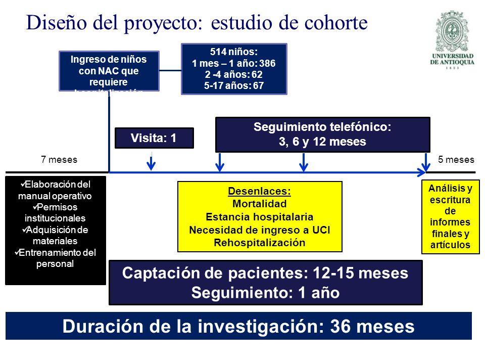 Diseño del proyecto: estudio de cohorte Ingreso de niños con NAC que requiere hospitalización Elaboración del manual operativo Permisos institucionale