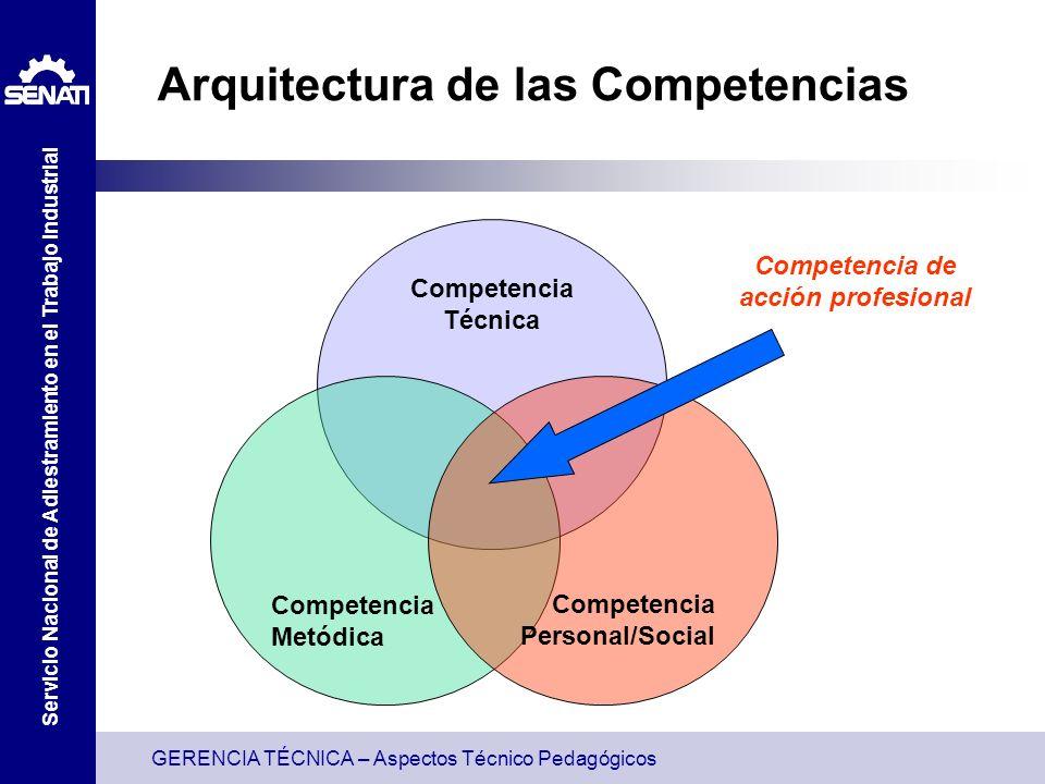 GERENCIA TÉCNICA – Aspectos Técnico Pedagógicos Servicio Nacional de Adiestramiento en el Trabajo Industrial Arquitectura de las Competencias Competencia Técnica Competencia Metódica Competencia Personal/Social Competencia de acción profesional