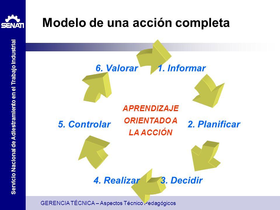 GERENCIA TÉCNICA – Aspectos Técnico Pedagógicos Servicio Nacional de Adiestramiento en el Trabajo Industrial Fases del método de proyectos Fase¿Qué hay que hacer?¿Por qué.