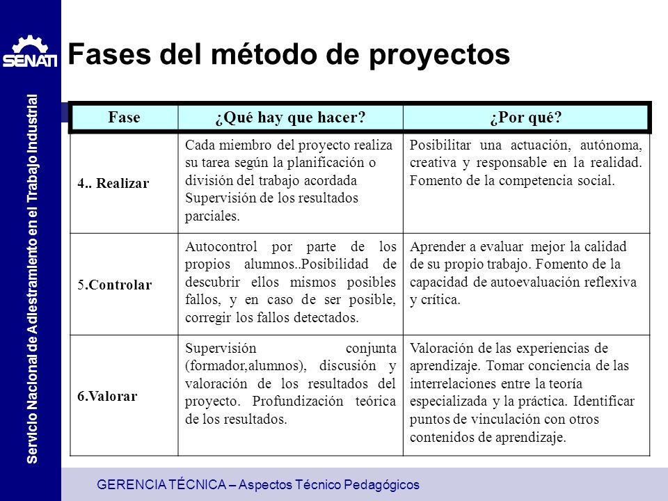 GERENCIA TÉCNICA – Aspectos Técnico Pedagógicos Servicio Nacional de Adiestramiento en el Trabajo Industrial Fases del método de proyectos Fase¿Qué hay que hacer ¿Por qué.