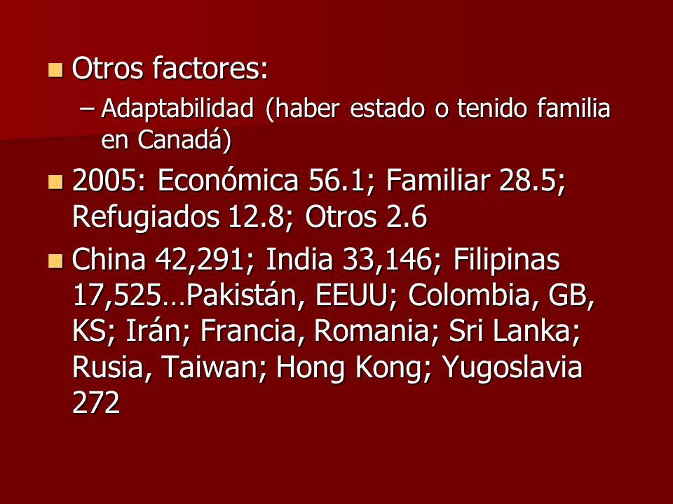 Otros factores: Otros factores: –Adaptabilidad (haber estado o tenido familia en Canadá) 2005: Económica 56.1; Familiar 28.5; Refugiados 12.8; Otros 2