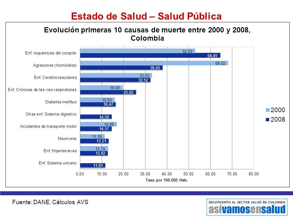 Estado de Salud – Salud Pública Fuente: DANE, Cálculos AVS