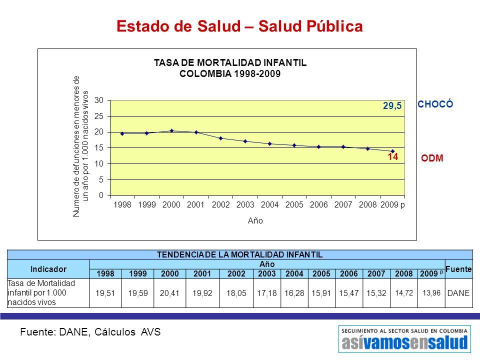 Estado de Salud – Salud Pública TENDENCIA DE LA MORTALIDAD INFANTIL Indicador Año Fuente 199819992000200120022003200420052006200720082009 p Tasa de Mo