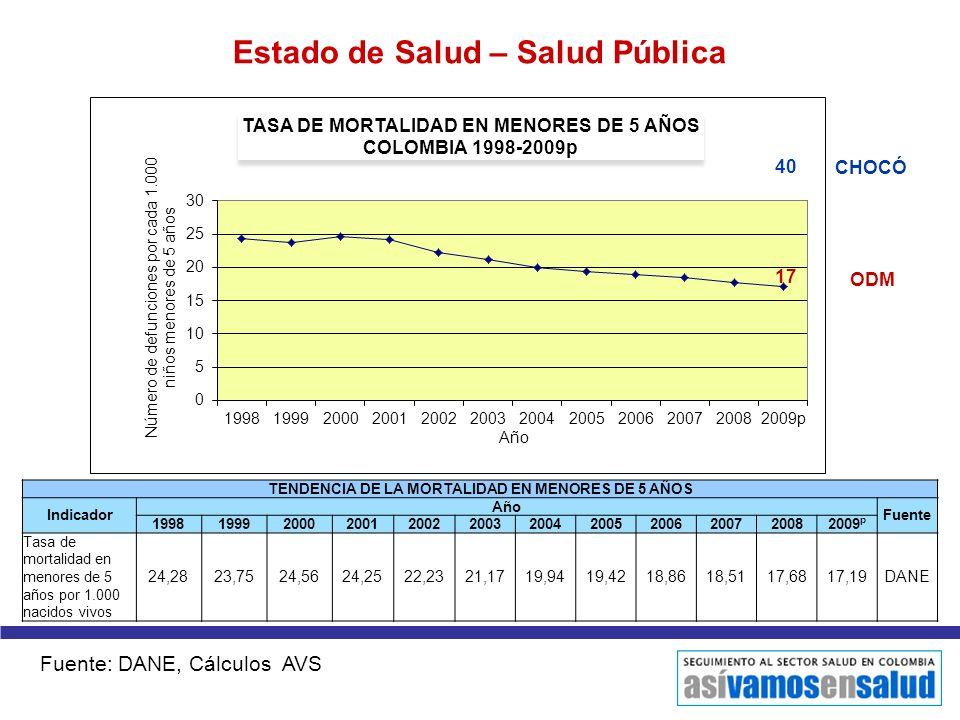 TENDENCIA DE LA MORTALIDAD EN MENORES DE 5 AÑOS Indicador Año Fuente 199819992000200120022003200420052006200720082009 p Tasa de mortalidad en menores