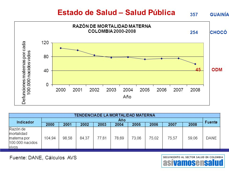 Estado de Salud – Salud Pública TENDENCIA DE LA MORTALIDAD MATERNA Indicador Año Fuente 200020012002200320042005200620072008 Razón de mortalidad mater