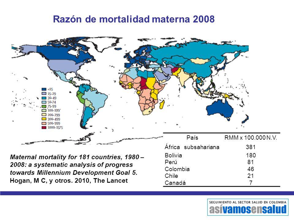 Razón de mortalidad materna 2008 PaísRMM x 100.000 N.V. África subsahariana381 Bolivia180 Perú81 Colombia46 Chile21 Canadá7 Maternal mortality for 181