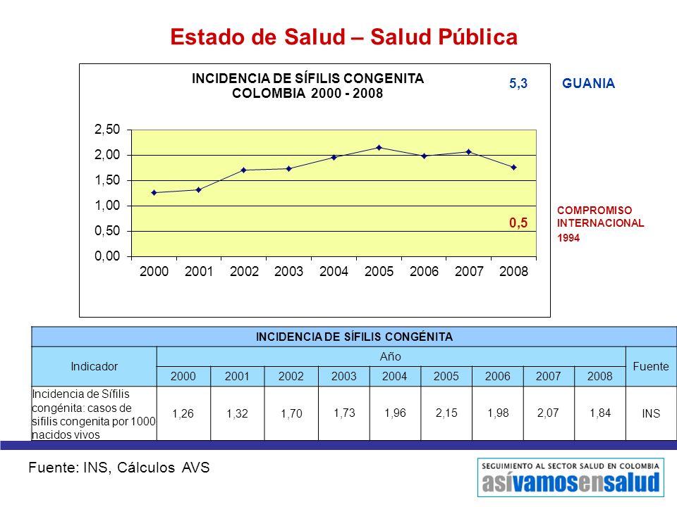 Estado de Salud – Salud Pública INCIDENCIA DE SÍFILIS CONGÉNITA Indicador Año Fuente 200020012002200320042005200620072008 Incidencia de Sífilis congén