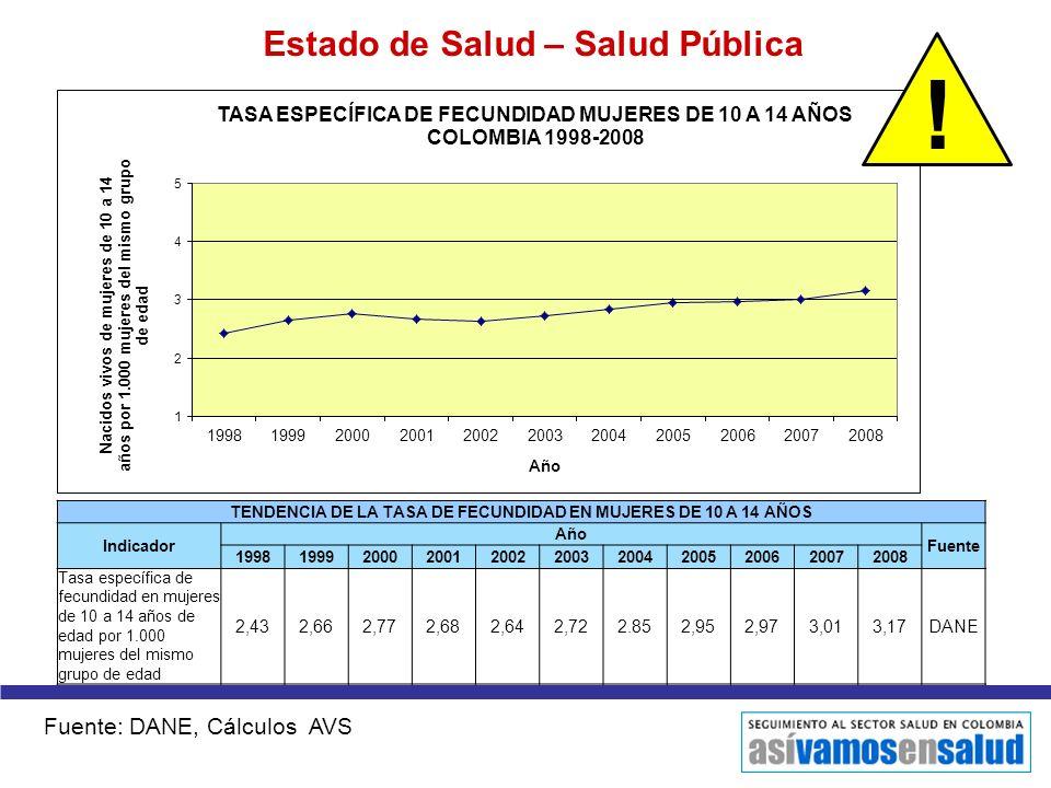 Estado de Salud – Salud Pública TENDENCIA DE LA TASA DE FECUNDIDAD EN MUJERES DE 10 A 14 AÑOS Indicador Año Fuente 19981999200020012002200320042005200