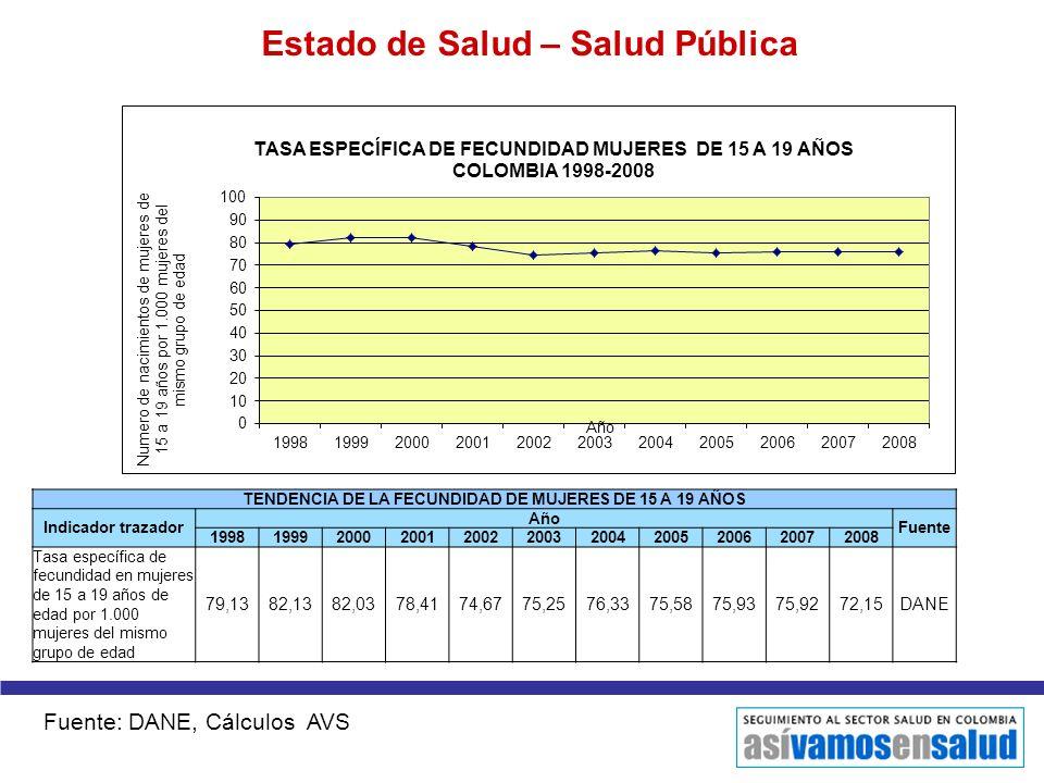 Estado de Salud – Salud Pública TENDENCIA DE LA FECUNDIDAD DE MUJERES DE 15 A 19 AÑOS Indicador trazador Año Fuente 1998199920002001200220032004200520