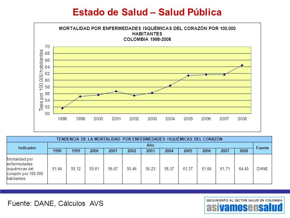 Estado de Salud – Salud Pública TENDENCIA DE LA MORTALIDAD POR ENFERMEDADES ISQUÉMICAS DEL CORAZÓN Indicador Año Fuente 199819992000200120022003200420