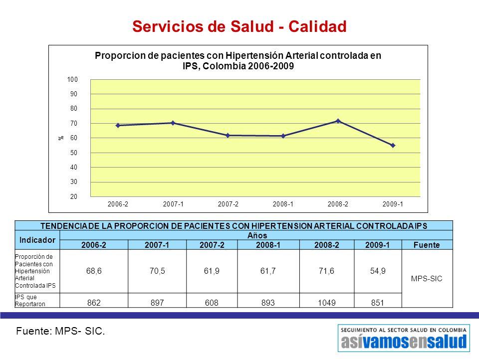 Servicios de Salud - Calidad TENDENCIA DE LA PROPORCION DE PACIENTES CON HIPERTENSION ARTERIAL CONTROLADA IPS Indicador Años 2006-22007-12007-22008-12