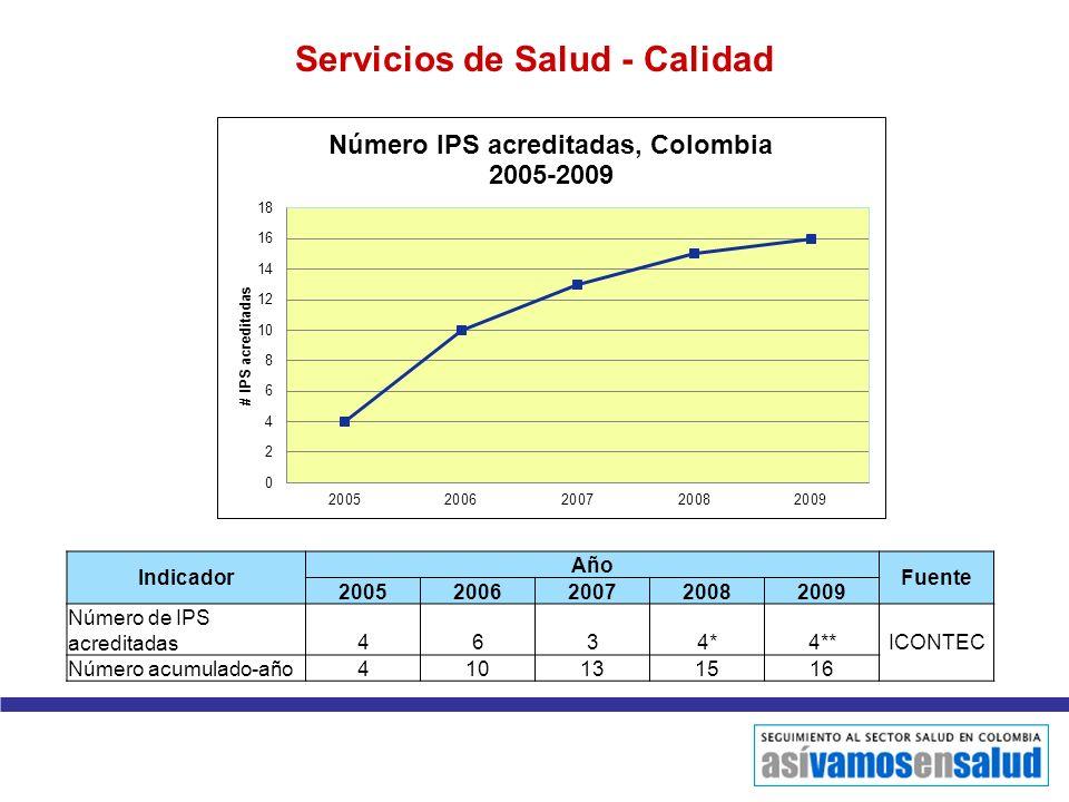 Indicador Año Fuente 20052006200720082009 Número de IPS acreditadas4634*4** ICONTEC Número acumulado-año410131516 Servicios de Salud - Calidad