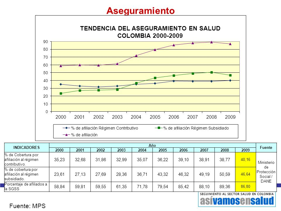 Aseguramiento Fuente: MPS INDICADORES Año Fuente 2000200120022003200420052006200720082009 % de Cobertura por afiliación al régimen contributivo. 35,23