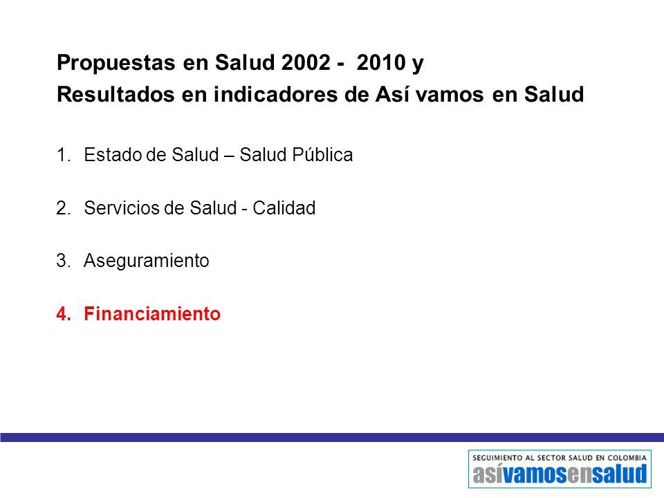 Propuestas en Salud 2002 - 2010 y Resultados en indicadores de Así vamos en Salud 1.Estado de Salud – Salud Pública 2.Servicios de Salud - Calidad 3.A