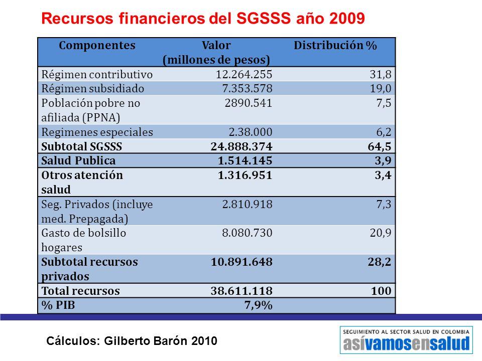 Recursos financieros del SGSSS año 2009 ComponentesValor (millones de pesos) Distribución % Régimen contributivo12.264.25531,8 Régimen subsidiado7.353