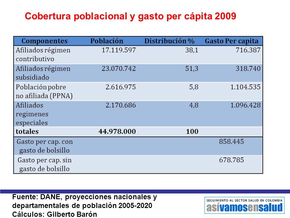 Cobertura poblacional y gasto per cápita 2009 Fuente: DANE, proyecciones nacionales y departamentales de población 2005-2020 Cálculos: Gilberto Barón