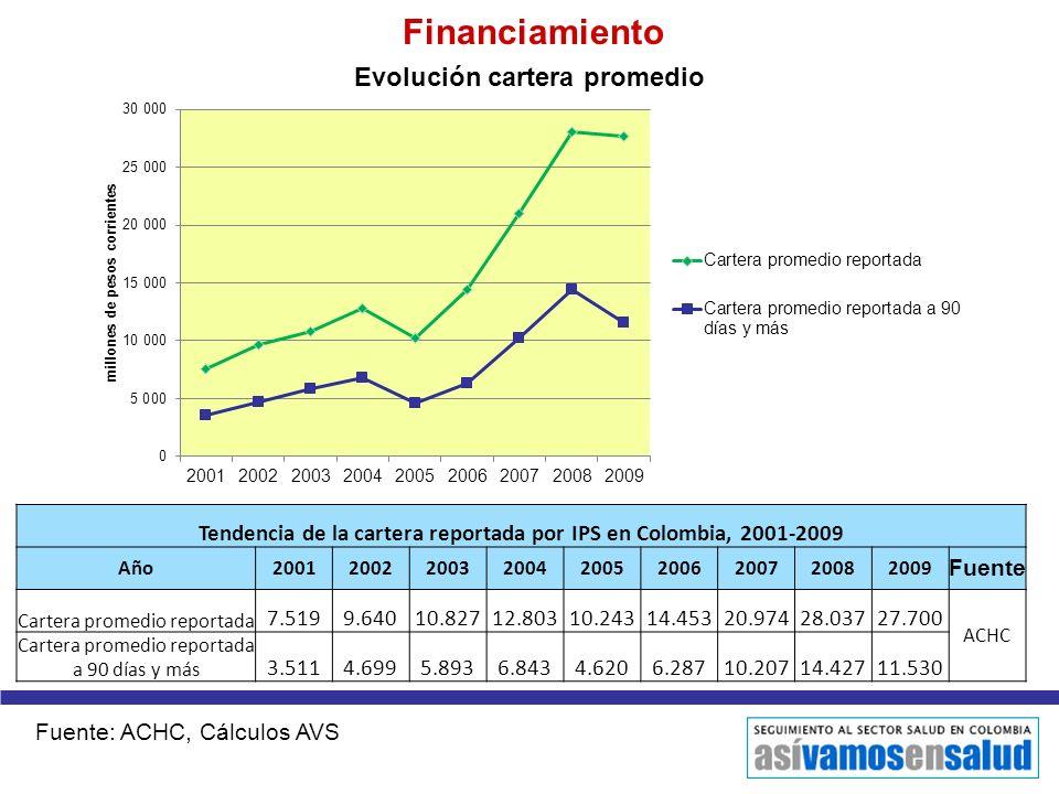 Financiamiento Fuente: ACHC, Cálculos AVS Tendencia de la cartera reportada por IPS en Colombia, 2001-2009 Año200120022003200420052006200720082009 Fue
