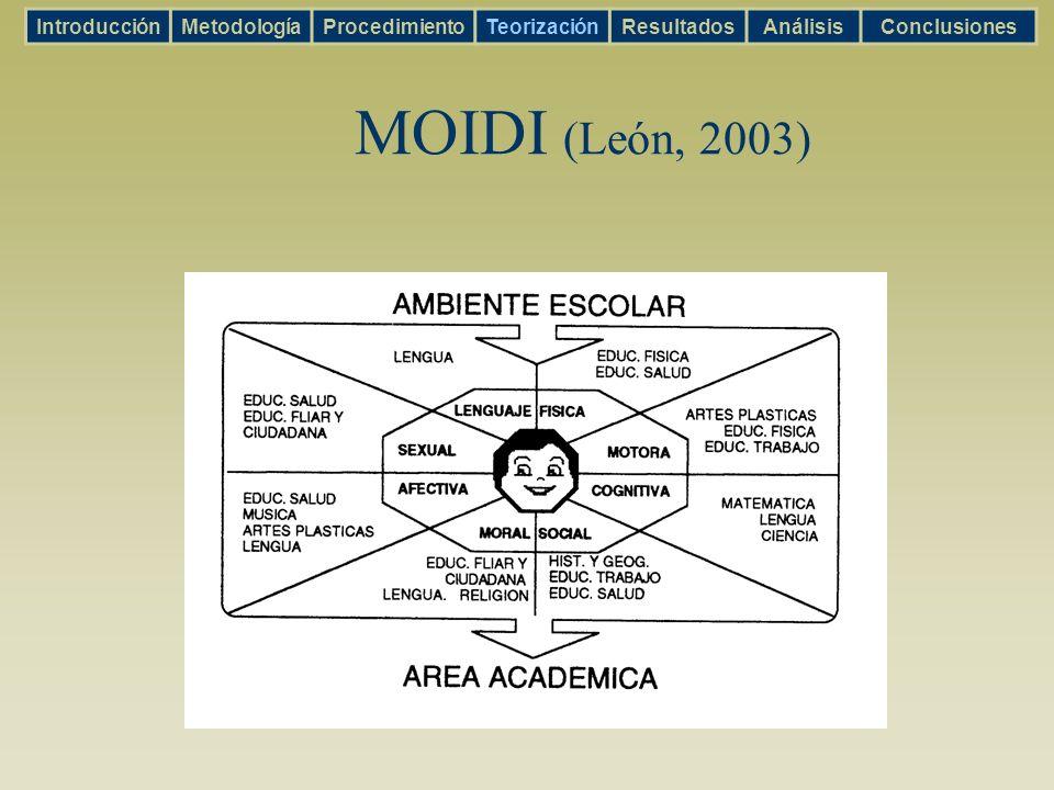 MOIDI (León, 2003) IntroducciónMetodologíaProcedimientoTeorizaciónResultadosAnálisisConclusiones
