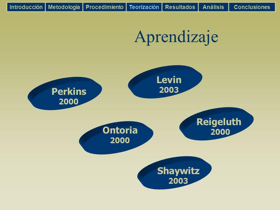 Aprendizaje IntroducciónMetodologíaProcedimientoTeorizaciónResultadosAnálisisConclusiones Ontoria 2000 Shaywitz 2003 Levin 2003 Reigeluth 2000 Perkins