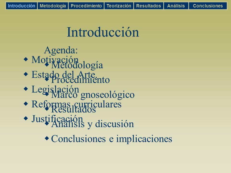 Aprendizaje IntroducciónMetodologíaProcedimientoTeorizaciónResultadosAnálisisConclusiones Transformación de la información Aprendizaje activo y holístico Cambios de modelos mentales.