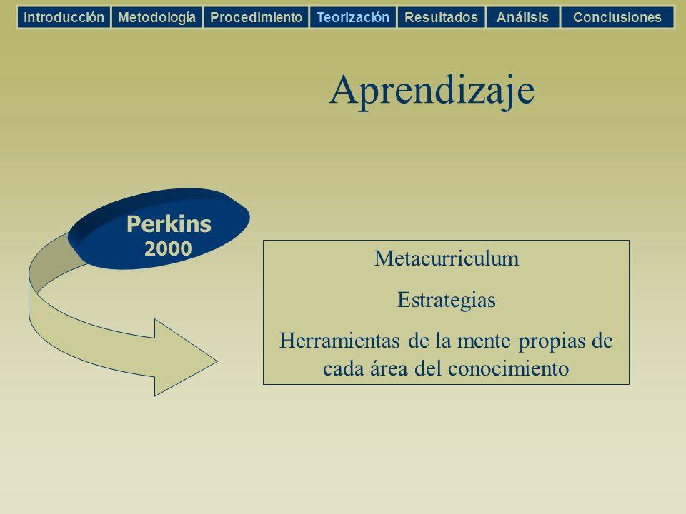 Aprendizaje IntroducciónMetodologíaProcedimientoTeorizaciónResultadosAnálisisConclusiones Perkins 2000 Metacurriculum Estrategias Herramientas de la m