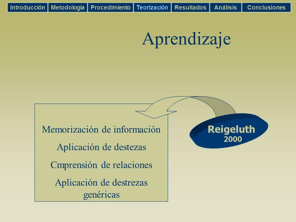 Memorización de información Aplicación de destezas Cmprensión de relaciones Aplicación de destrezas genéricas Aprendizaje IntroducciónMetodologíaProce