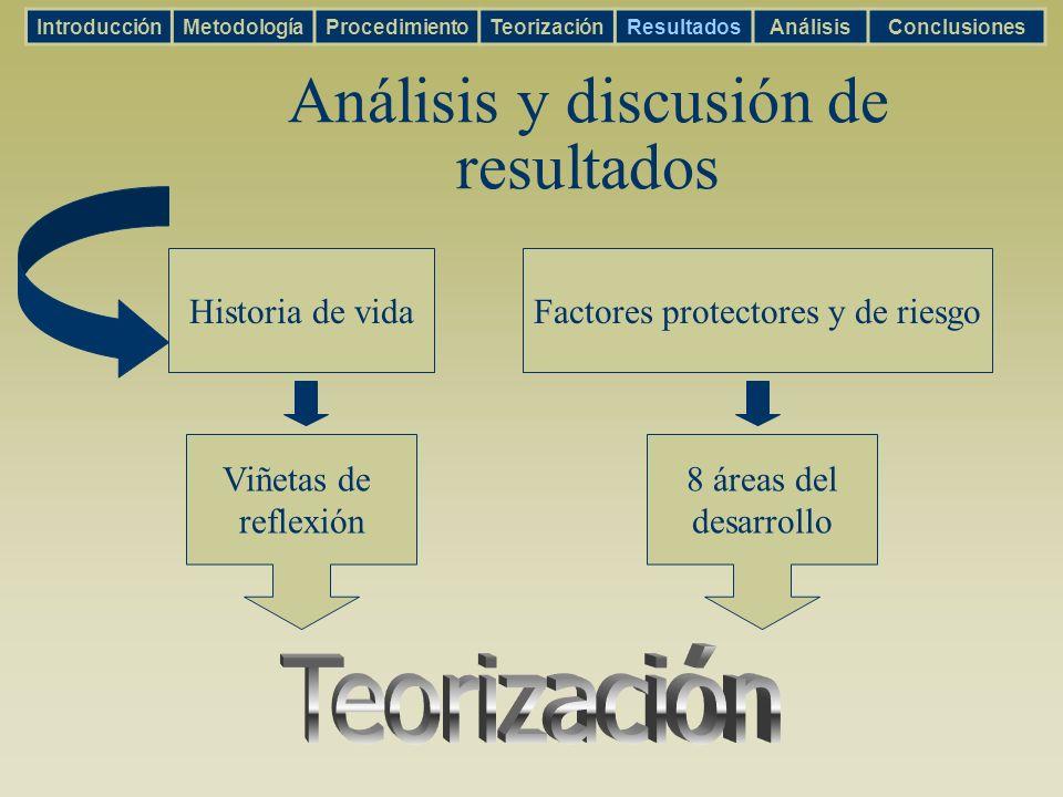 Análisis y discusión de resultados Historia de vidaFactores protectores y de riesgo Viñetas de reflexión 8 áreas del desarrollo IntroducciónMetodologí