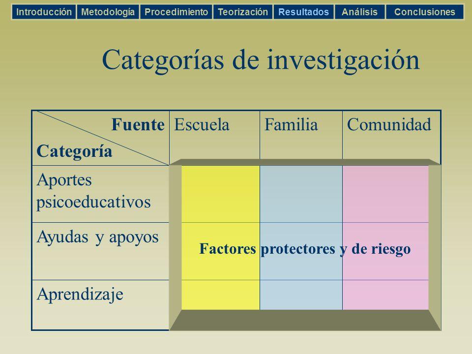 Categorías de investigación FamiliaEscuela Aprendizaje Ayudas y apoyos Aportes psicoeducativos ComunidadFuente Categoría IntroducciónMetodologíaProced