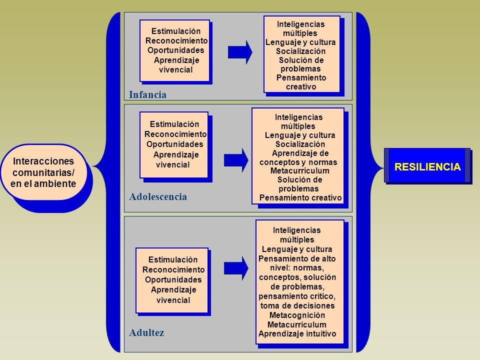 Infancia Adolescencia Adultez RESILIENCIA Interacciones comunitarias/ en el ambiente Estimulación Reconocimiento Oportunidades Aprendizaje vivencial I
