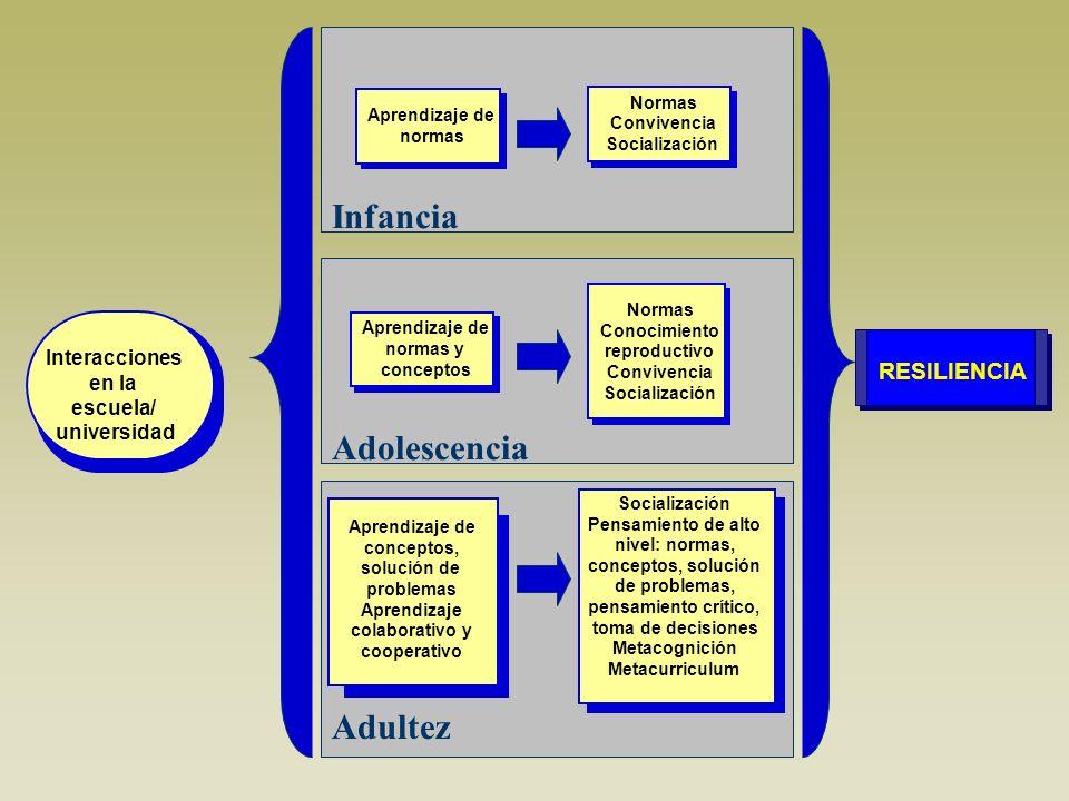Infancia Adolescencia Adultez RESILIENCIA Interacciones en la escuela/ universidad Aprendizaje de normas Normas Convivencia Socialización Aprendizaje