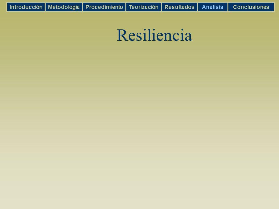 Resiliencia IntroducciónMetodologíaProcedimientoTeorizaciónResultadosAnálisisConclusiones