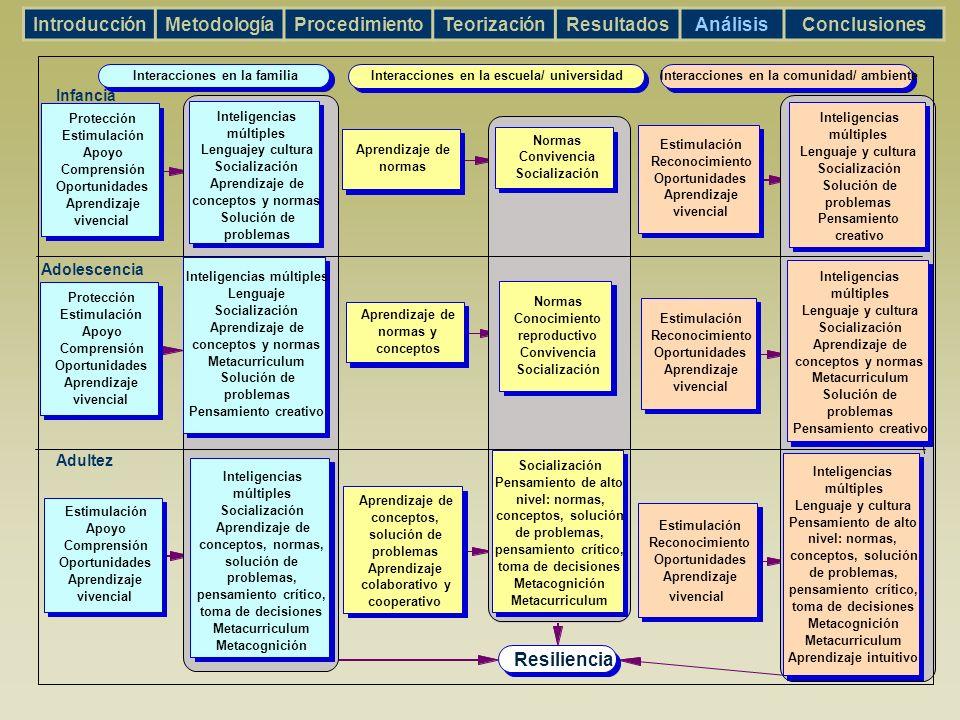vivencial Inteligencias múltiples Lenguaje y cultura Pensamiento de alto nivel: normas, conceptos, solución de problemas, pensamiento crítico, toma de
