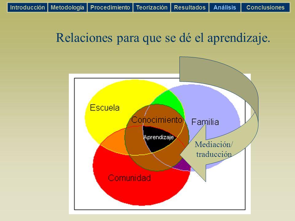 Relaciones para que se dé el aprendizaje. IntroducciónMetodologíaProcedimientoTeorizaciónResultadosAnálisisConclusiones Mediación/ traducción