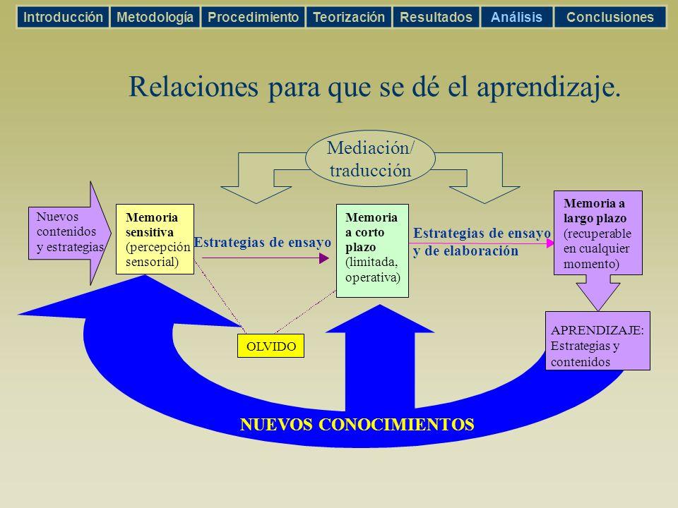 Memoria sensitiva (percepción sensorial) OLVIDO APRENDIZAJE: Estrategias y contenidos NUEVOS CONOCIMIENTOS Estrategias de ensayo y de elaboración Nuev