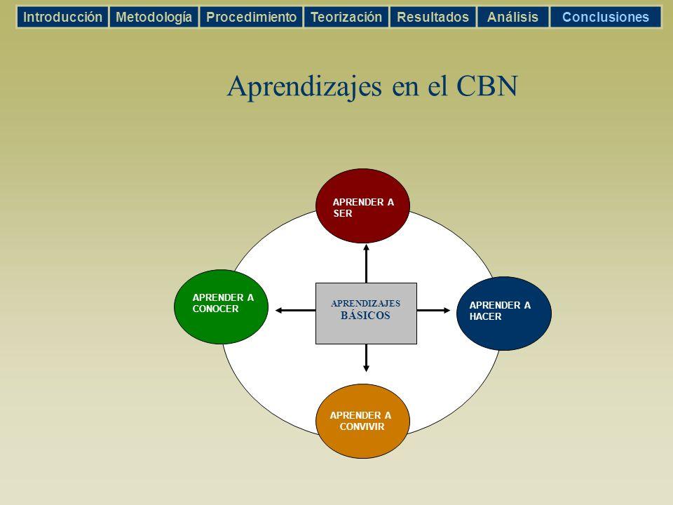 Aprendizajes en el CBN APRENDER A SER APRENDER A CONVIVIR APRENDER A CONOCER APRENDER A HACER APRENDIZAJES BÁSICOS IntroducciónMetodologíaProcedimient
