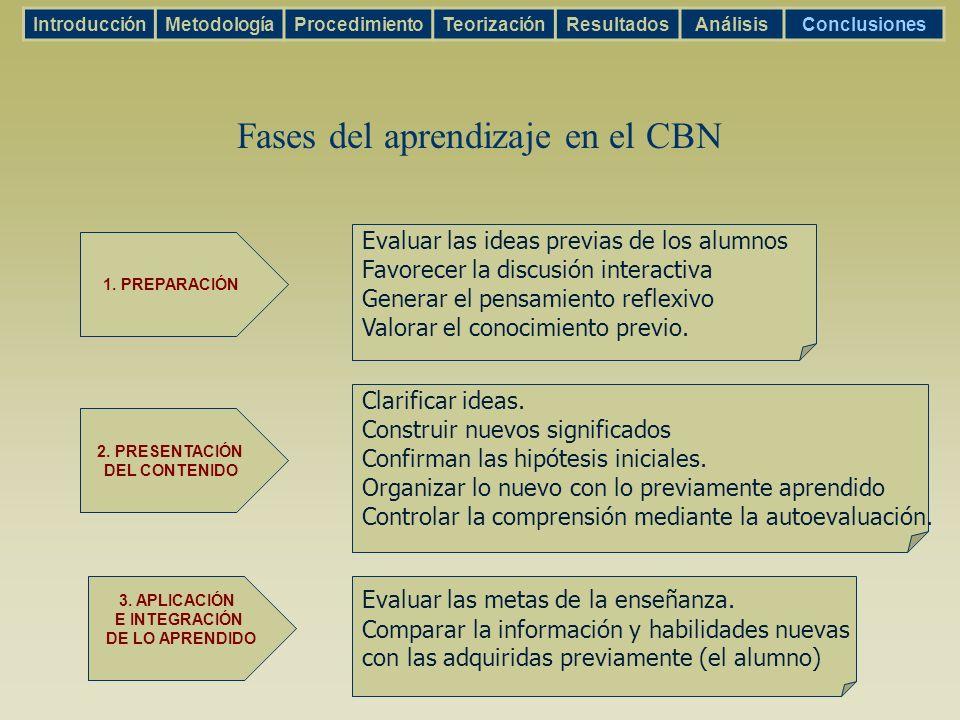 Fases del aprendizaje en el CBN 1. PREPARACIÓN 2. PRESENTACIÓN DEL CONTENIDO 3. APLICACIÓN E INTEGRACIÓN DE LO APRENDIDO Evaluar las ideas previas de