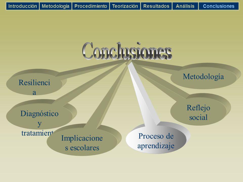 Metodología Reflejo social Diagnóstico y tratamiento Implicacione s escolares Resilienci a IntroducciónMetodologíaProcedimientoTeorizaciónResultadosAn