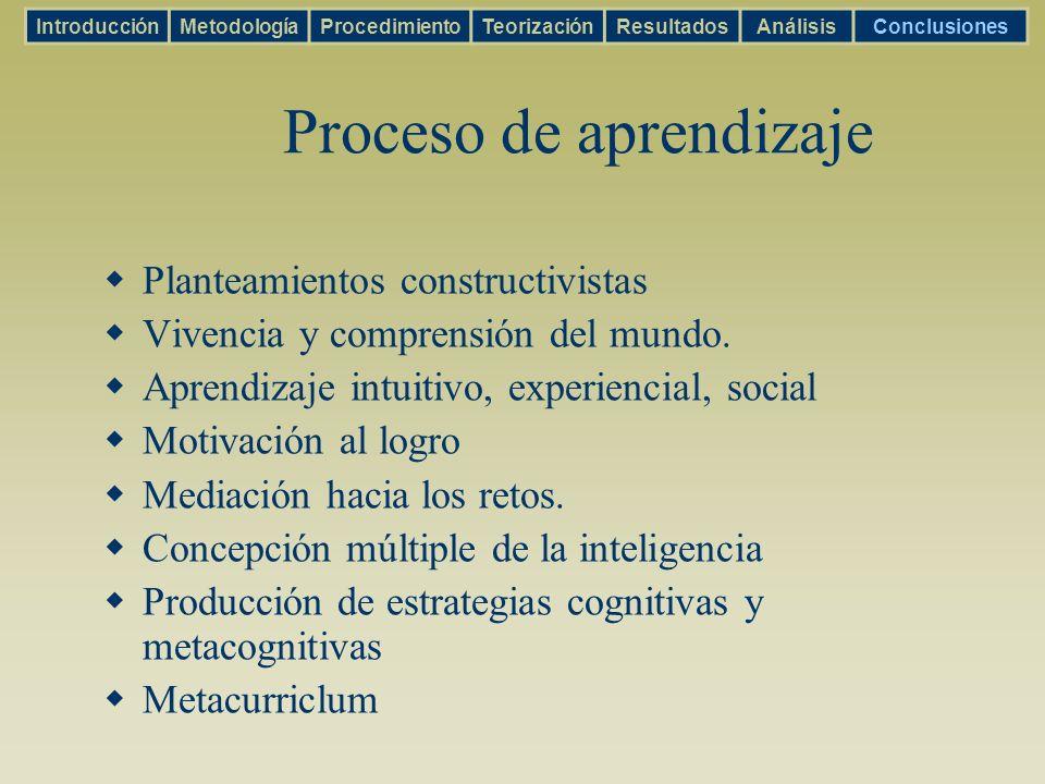 Proceso de aprendizaje Planteamientos constructivistas Vivencia y comprensión del mundo. Aprendizaje intuitivo, experiencial, social Motivación al log