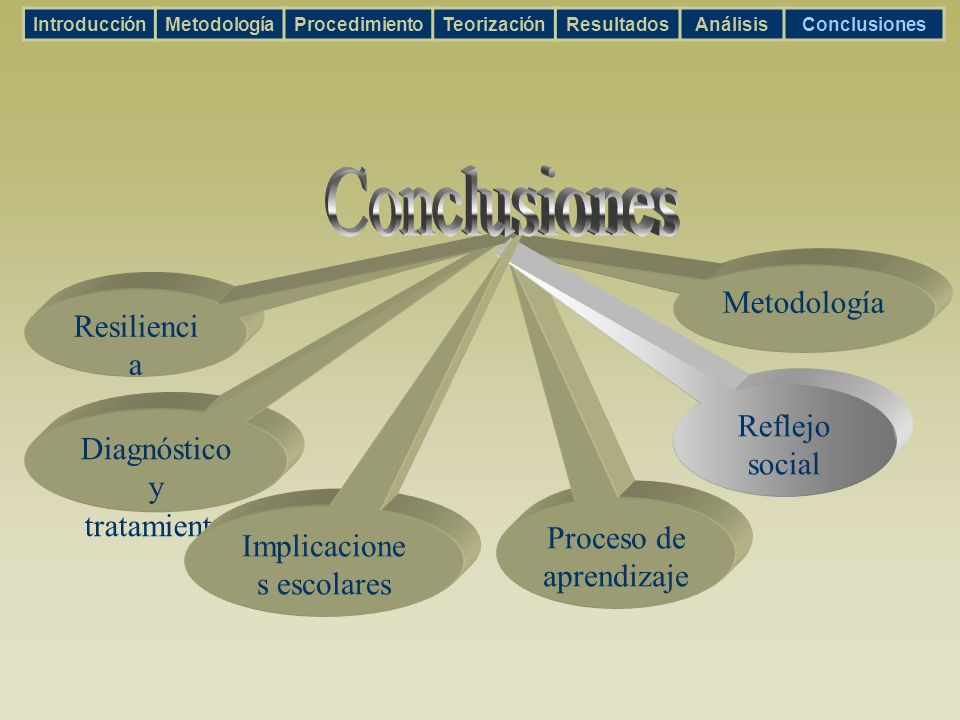Proceso de aprendizaje Metodología Reflejo social Diagnóstico y tratamiento Implicacione s escolares Resilienci a IntroducciónMetodologíaProcedimiento