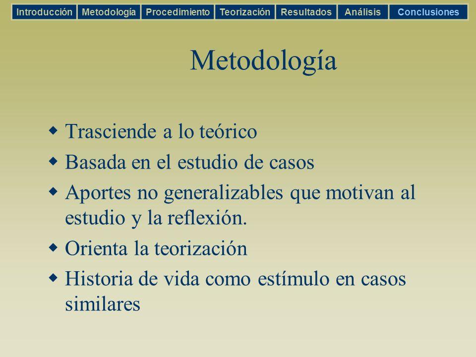 Metodología Trasciende a lo teórico Basada en el estudio de casos Aportes no generalizables que motivan al estudio y la reflexión. Orienta la teorizac