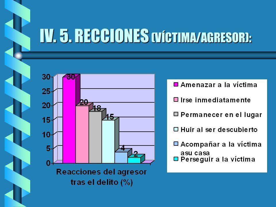 IV. 5. RECCIONES (VÍCTIMA/AGRESOR):