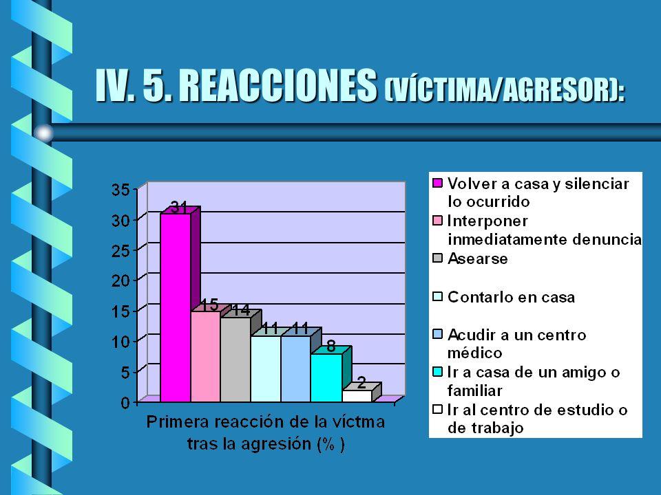 IV. 5. REACCIONES (VÍCTIMA/AGRESOR):