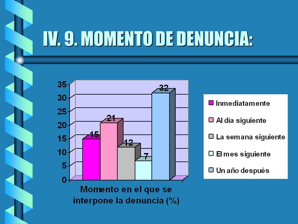 IV. 9. MOMENTO DE DENUNCIA: