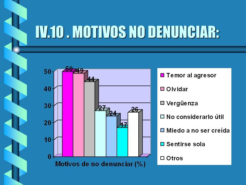 IV.10. MOTIVOS NO DENUNCIAR: