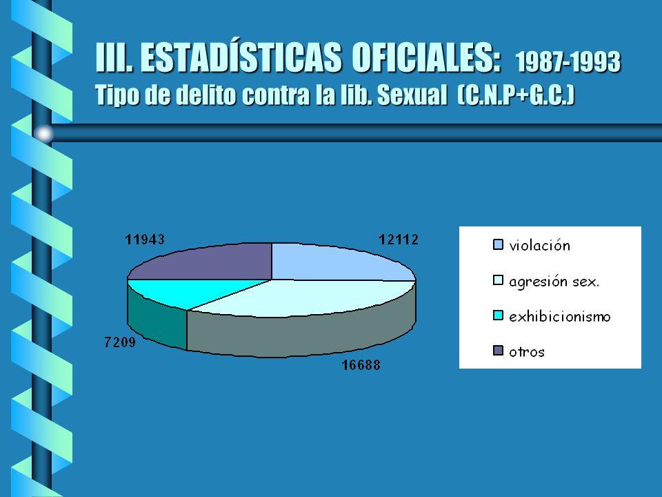 III. ESTADÍSTICAS OFICIALES: 1987-1993 Tipo de delito contra la lib. Sexual (C.N.P+G.C.)
