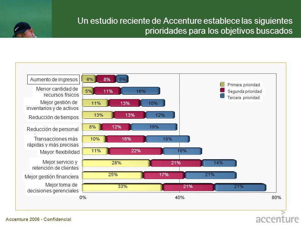Accenture 2006 - Confidencial Un estudio reciente de Accenture establece las siguientes prioridades para los objetivos buscados Aumento de ingresos Me